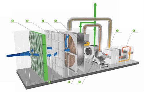 沸石转轮+催化燃烧设备的应用原理